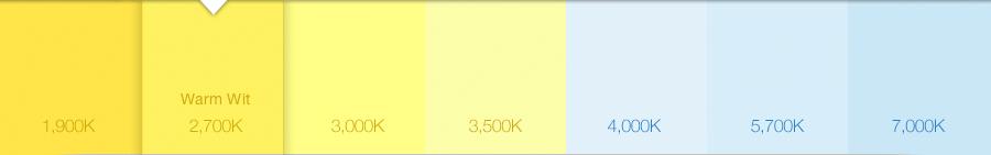 led lampen kleurtemperatuur